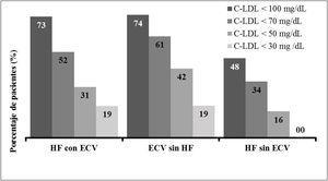 Pacientes que alcanzaron el objetivo terapéutico. ECV: evento cardiovascular; HF: hipercolesterolemia familiar.