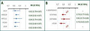 Efecto de la reducción del colesterol ligado a lipoproteínas de baja densidad (colesterol LDL) sobre eventos coronarios según el mecanismo de reducción. A) Asociación de diferentes puntuaciones genéticas de genes asociados con cambios en niveles de colesterol e incidencia de enfermedad coronaria ajustada para un descenso equivalente a 10mg/dl de colesterol LDL. B) Efecto protector cardiovascular de distintos tratamientos farmacológicos que actúan sobre las variantes genéticas mencionadas ajustado para una reducción equivalente a 38,7mg/dl en ensayos clínicos aleatorizados. Se muestra que el efecto de los cambios en colesterol LDL de origen genético sobre el riesgo de eventos vasculares es aproximadamente el mismo para cada cambio de unidad en c-LDL. Del mismo modo, el efecto protector cardiovascular de estatinas, ezetimibe e inhibidores de PCSK9 es similar para cambios equivalentes de colesterol LDL. Nótese que el efecto protector de alteraciones genéticas (que actúan a lo largo de toda la vida) es aproximadamente cuatro veces superior al de los tratamientos farmacológicos (duración habitual 4-5 años). El efecto del ácido bempedoico no ha sido todavía evaluado en ensayos clínicos aleatorizados. No existen fármacos que actúen directamente sobre la expresión del receptor de LDL. A. bempedoico: ácido bempedoico; ACYL: ATP citrato liasa; (i) PCSK9: (inhibidores de) proproteína convertasa subtilisina-kexina tipo 9; LDLR: receptor de LDL; NPC1L1: proteína similar a Niemann–Pick C1; OR: odds ratio e intervalo de confianza al 95%. Adaptada de Ference et al.2,Ference et al.13 y Guijarro et al.18.