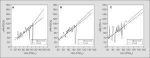Correlación lineal entre: a) el índice de apneas-hipopneas (IAH) en los registros polisomnográficos de las 3h iniciales de sueño nocturno (PSG1) y de noche completa (PSGt); b) el IAH en los registros de la segunda parte de la noche (PSG2) y PSGt, y c) el IAH en los registros PSG1 y PSG2.