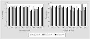 Puntuaciones promedio para cada uno de los ítems del cuestionario FSI-10 en los pacientes mayores de 16 años (n=88) (A) y menores de 16 años (n=22) (B), con los 3 dispositivos evaluados.