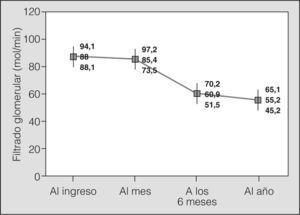 Progresión de los valores de filtrado glomerular en los pacientes trasplantados de pulmón durante el primer año después de la intervención.