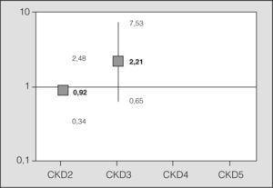 Asociación existente entre los distintos grupos clasificados en el postoperatorio inmediato y la mortalidad a los 30 días, medida por odds ratio, mediante regresión logística, tomando como referencia el grupo 1 de la clasificación Chronic Kidney Disease (CKD).