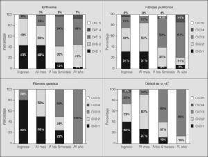 Distribución de los pacientes de acuerdo con la clasificación Chronic Kidney Disease (CKD) en el primer año del trasplante, estratificados según las enfermedades responsables del trasplante. α1-AT: alfa-1-antitripsina.