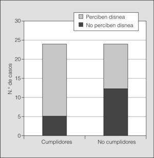 Representación del número de pacientes que no perciben cambios de disnea cuando presentan una obstrucción bronquial aguda del 20%.