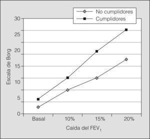 Percepción de disnea en la escala de Borg cuando los pacientes presentan una obstrucción bronquial aguda en el laboratorio. FEV1: volumen espiratorio forzado en el primer segundo.