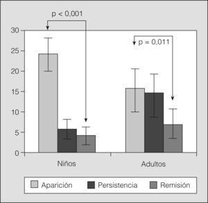 Aparición, persistencia o remisión (%) de sibilancias en ambos grupos.