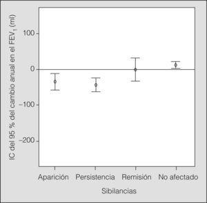 Adultos: cambio medio anual en el volumen espiratorio forzado en el primer segundo (FEV1) respecto a los cambios en las sibilancias. IC: intervalo de confianza.