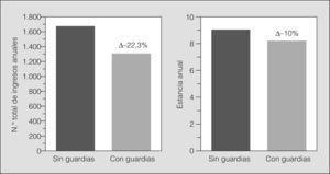 Número absoluto (y reducción porcentual) del número total de ingresos anuales a cargo del servicio de Neumología (y su correspondiente estancia media) durante los 12 meses anteriores y posteriores a la implantación de guardias de neumología de presencia física durante 24h.