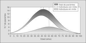 Rinitis y grupos de edad. Distribución normal de edades y media de los asmáticos con rinitis. Se observa que los asmáticos con rinitis son más jóvenes que los asmáticos sin rinitis.