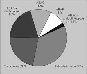 Productos farmacológicos prescritos (n = 171). ABAC: adrenérgico β2 de acción corta; ABAP: adrenérgico β2 de acción prolongada.