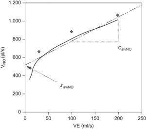 Determinación de la concentración alveolar de óxido nítrico (CaNO). J′awNO: flujo máximo de óxido nítrico en la vía aérea; VE (ml/s): flujo de espiración; VNO (pl/s): flujo máximo de óxido nítrico que se consigue al realizar la espiración a un determinado flujo.