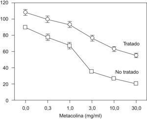 Diámetro máximo bronquial del modelo animal canino, medido por tomografía computarizada de alta resolución, tras la administración de dosis crecientes de metacolina en bronquios tratados y no tratados con termoplastia. (Tomada de Brown et al11.)