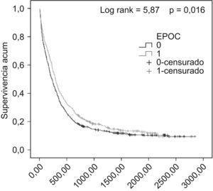 Curvas de estimación de supervivencia en pacientes con EPOC y sin EPOC.