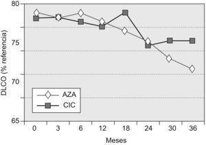 Evolución de la capacidad de difusión del monóxido de carbono (DLCO). AZA: azatioprina oral; CIC: pulsos intravenosos de ciclofosfamida.