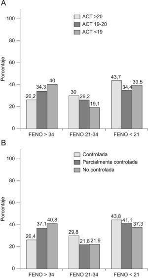 Porcentaje de pacientes según los niveles de FENO (ppb) y de grados de control según puntuación del ACT (A) o GINA (B).