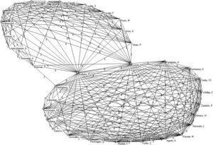 Red principal de colaboración entre autores (≥ de 3 colaboraciones) en el quinquenio 1998/2002.