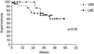 Supervivencia de ambos grupos de broncoangioplastias, simples (LBS) y extendidas (LBE).