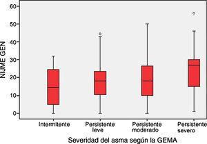 Relación entre la gravedad del asma según la GEMA y la puntuación del test de Nijmegen. Prueba de ANOVA: F: 3,18; p=0,014.
