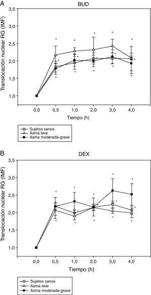 Efecto de la incubación con BUD (A) y DEX (B) en la translocación del RG en fibroblastos de sujetos sanos, pacientes con asma leve y pacientes con asma grave. No se observan diferencias estadísticamente significativas en la translocación del RG inducida por BUD o DEX entre los diferentes grupos de pacientes (*p<0,05 todos los grupos comparado con 0h, Wilcoxon).