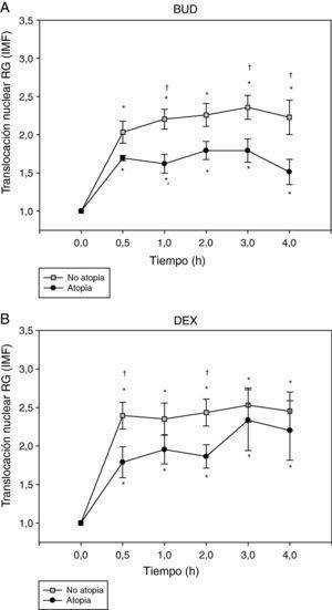 Efecto de la incubación con BUD (A) y DEX (B) en la translocación del RG en fibroblastos de sujetos atópicos y no atópicos. Se observa una menor translocación del RG, tanto inducida por BUD (A) como por DEX (B), en los sujetos atópicos comparado con los no atópicos en cada uno de los diferentes tiempos de incubación estudiados, alcanzando significación estadística a 1h, 3h y 4h con BUD y 30min y 2h con DEX (†p<0,05 comparado con no atópicos, Mann-Whitney) (*p<0,05 comparado con 0h, Wilcoxon).
