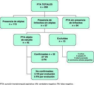 Distribución de las punciones transbronquiales aspirativas, en pacientes con sospecha de cáncer de pulmón, realizadas entre enero de 2006 y diciembre de 2009.