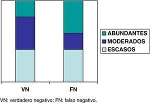 Concentración de linfocitos en la muestra de punciones transbronquiales aspirativas (escasos, moderados y abundantes) en el grupo de verdaderos negativos (n=5) y falsos negativos (n=5). VN: verdadero negativo; FN: falso negativo.