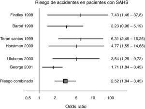 Riesgo de accidentes en pacientes con SAHS.