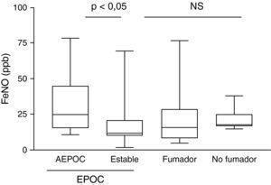 Diferencias en la fracción exhalada de óxido nítrico (FeNO) entre pacientes con agudización de EPOC (AEPOC) y fase estable en comparación con controles fumadores y no fumadores.