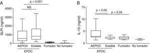 Concentración en esputo de citocinas anti-inflamatorias: inhibidor de las leucoproteasas del suero (SLPI, Panel A) e interleucina 10 (IL-10, Panel B).