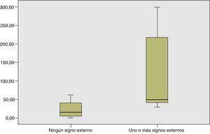 Concentración de partículas finas (PM2,5) en μg/m3 y presencia de signos observacionales de consumo de tabaco en locales o zonas en las que no está permitido fumar (n=65). Zaragoza, 2006-2008.