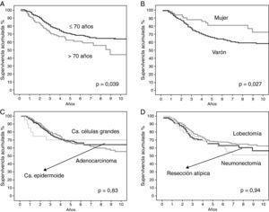 Curvas de supervivencia de los pacientes según el método de Kaplan-Meier y la diferencia estadística encontrada. A: en función de la edad. B: en función del sexo. C: en función del tipo histológico. D: en función del tipo de resección.