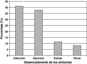 Principales desencadenantes de los síntomas asmáticos.