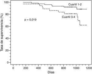 En pacientes con EPOC clínicamente estable con puntuaciones BODE en el cuartil 3-4 se evidenció una menor tasa de supervivencia acumulada que en aquéllos con una puntuación en el cuartil 1-2 (p=0,02).