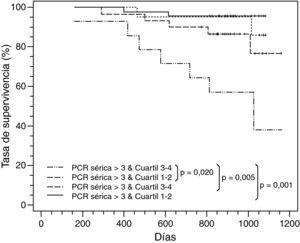 Las tasas de supervivencia acumulativa de los pacientes con EPOC se clasificaron desde las peores hasta las mejores del modo siguiente: concentración sérica de PCR > 3mg/l y cuartil 3-4; concentración sérica de PCR > 3mg/l y cuartil 1-2; concentración sérica de PCR ≤3mg/l y cuartil 3-4; concentración sérica de PCR ≤3mg/l y cuartil 1-2 (p<0,001).