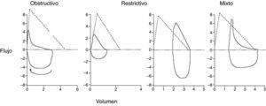 Morfología de la curva flujo-volumen en los distintos patrones funcionales respiratorios.