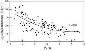 Relación difusión-volumen alveolar. DLco: transferencia pulmonar de monóxido de carbono por respiración única. VA: volumen alveolar. De Frans et al.52.