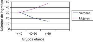Número de ingresos por grupos etarios.