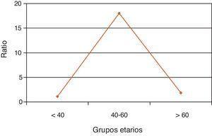 Ratio mujer/varón con ingresos previos.