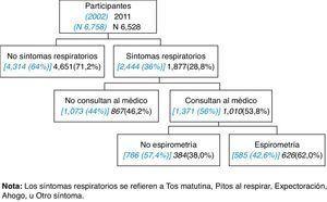 Flujo del diagnóstico de participantes con síntomas respiratorios (en 2002) y 2011.