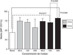 Efectos de la concentración de la formulación con ribosomas bacterianos y proteoglicanos de K. pneumoniae y el tiempo de incubación sobre la expresión de CD11c en neutrófilos. Los resultados se expresan como la media±EE de la intensidad media de fluorescencia (IMF) de 3 experimentos independientes. Las concentraciones se expresan en μg/ml de R.