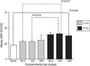 Efectos de la concentración de la formulación con ribosomas bacterianos y proteoglicanos de K. pneumoniae y el tiempo de incubación sobre la expresión de CD103 en neutrófilos. Los resultados se expresan como la media±EE de la intensidad media de fluorescencia (IMF) de 3 experimentos independientes. Las concentraciones se expresan en μg/ml de R.