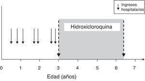 Desarrollo del crecimiento durante el tratamiento con hidroxicloroquina.
