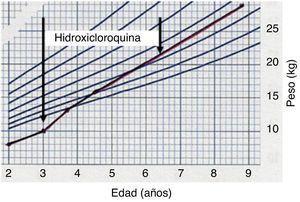 Recuperación del crecimiento durante el tratamiento con hidroxicloroquina.