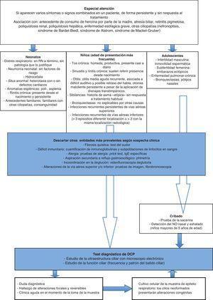 Algoritmo diagnóstico de la discinesia ciliar primaria.