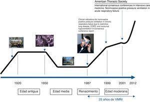 Línea representativa de los primeros 25 años de historia de la ventilación mecánica no invasiva (VMNI).