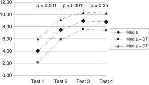 Media de las puntuaciones obtenidas en los 4 ejercicios de evaluación realizados a lo largo de la actividad.