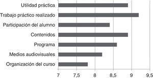 Media de puntuaciones obtenidas en las distintas dimensiones recogidas en la encuesta de satisfacción.