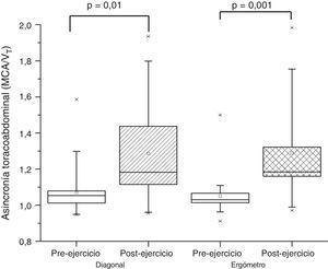 Asincronía toracoabdominal antes y después de ejercicios submáximos con la segunda técnica diagonal y el cicloergómetro de brazo. *Valor extremo atípico.