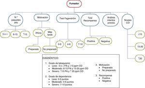Algoritmo del diagnóstico del tabaquismo en fumadores con EPOC de reciente diagnóstico.
