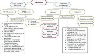 Algoritmo de la intervención terapéutica en fumadores con EPOC. BP: bupropión&#59; TSN: terapia sustitutiva con nicotina&#59; VRN: vareniclina.